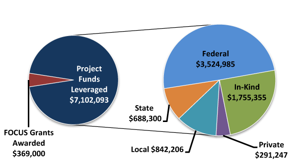 FOCUS WV Grants Awarded and Funds Leveraged